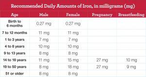 میزان مصرف روزانه آهن